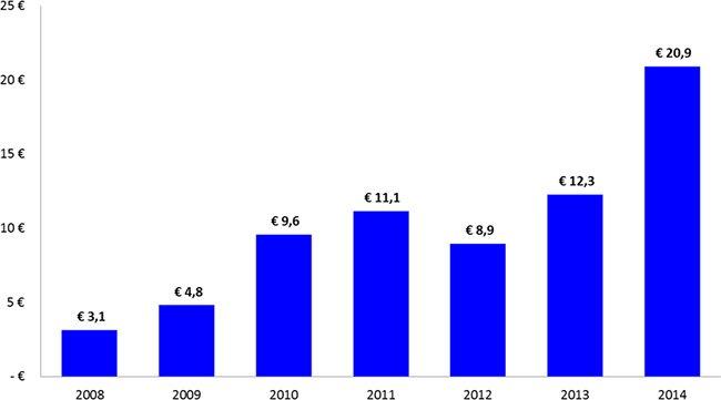 jaarrapport-2014-graph-02