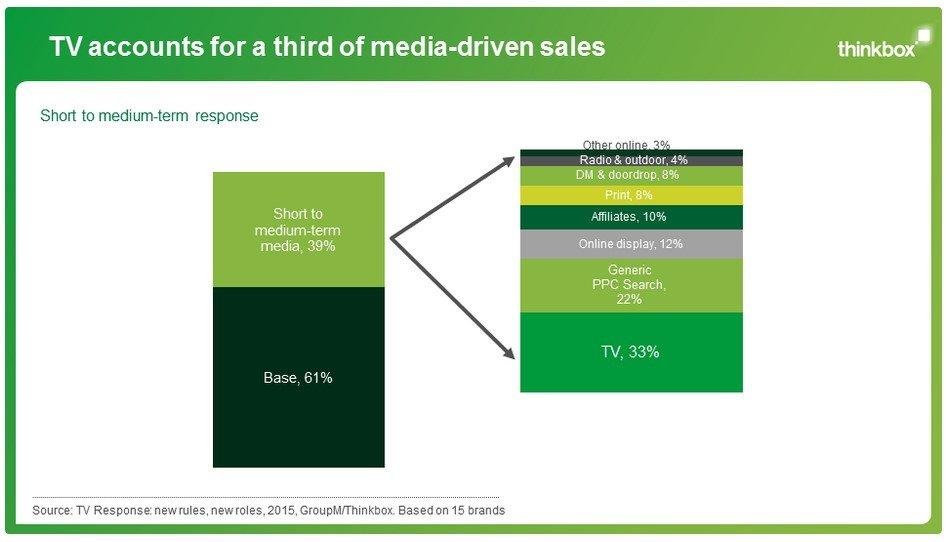 TV-reclame meeste verkoop en lange termijn respons