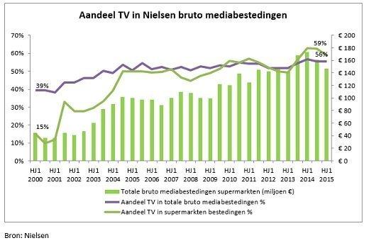 SPOT Aandeel TV in Nielsen Bruto mediabestedingen