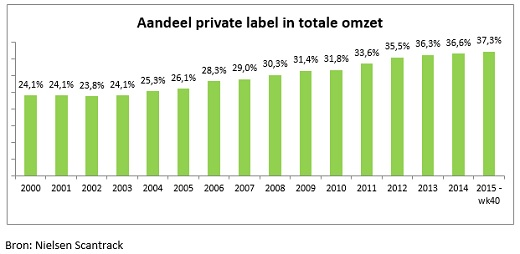 SPOT Aandeel private label in supermarktoorlog