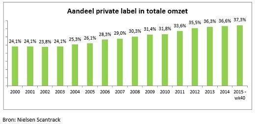 SPOT Aandeel private label in supermarktoorlog