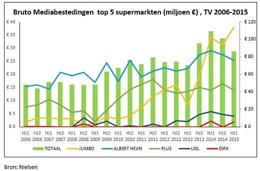 SPOT Bruto Mediabestedingen top 5 supermarkten