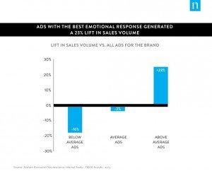 SPOT grafiek 1 emoties TV-reclames