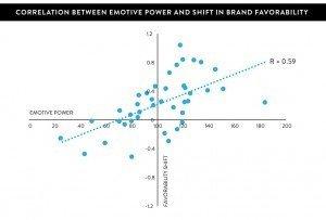 SPOT grafiek 2 emoties TV-reclames