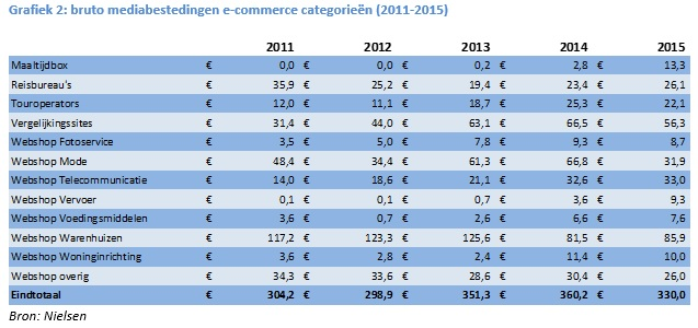 Grafiek 2 e-commerce aangepast
