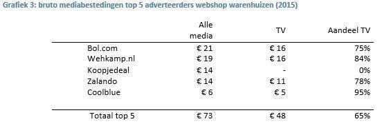 Grafiek 3 e-commerce aangepast