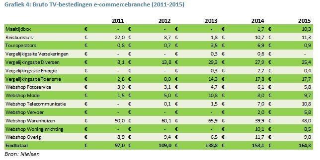 Grafiek 4 e-commerce aangepast