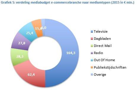 Grafiek 5 e-commerce