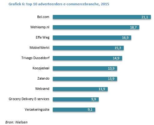 Grafiek 6 e-commerce aangepast