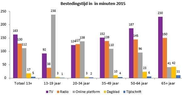 SPOT Van alle videotijd besteden jongeren het meest aan TV 1