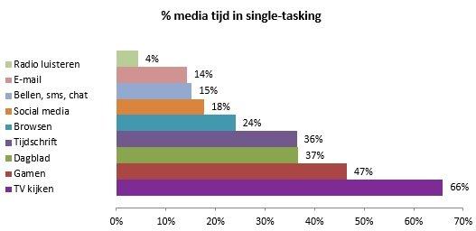 SPOT Van alle videotijd besteden jongeren het meest aan TV 2