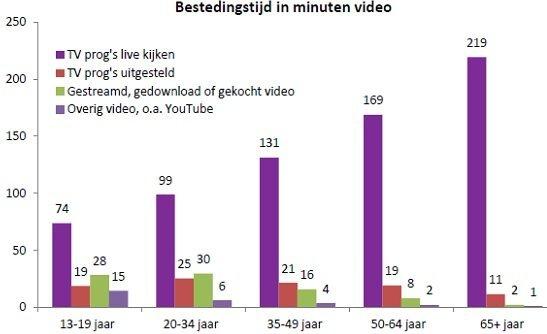 SPOT Van alle videotijd besteden jongeren het meest aan TV 4