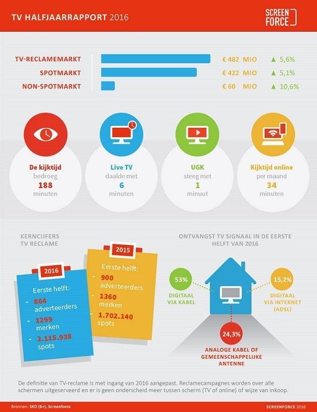 Screenforce Infographic TV Halfjaarrapport 2016