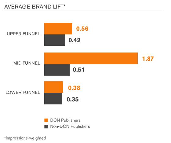 Screenforce Premium content leidt tot betere online campagneresultaten 2
