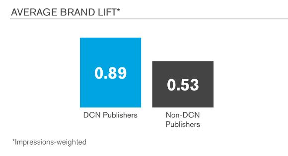 Screenforce Premium content leidt tot betere online campagneresultaten