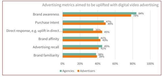 Screenforce online videoadvertising steeds vaker ingezet voor merkbouw