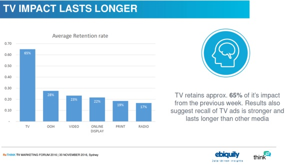 screenforce-tv-impact-lasts-longer