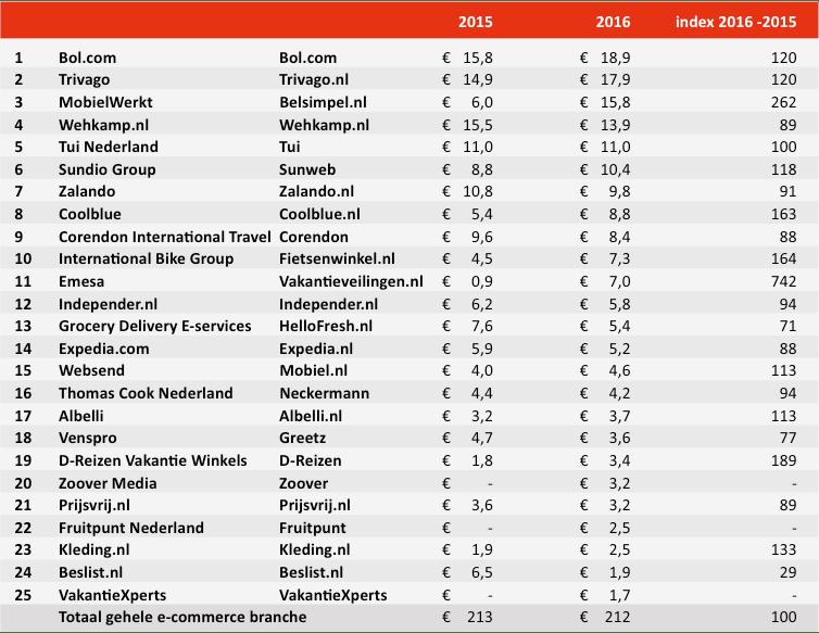 Ontwikkeling bruto TV-bestedingen top 25 e-commerceadverteerders in miljoenen euro's