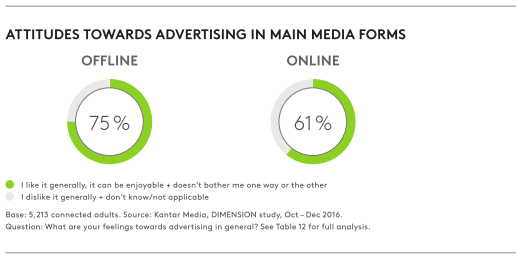 Attitudes towards advertising in main media forms