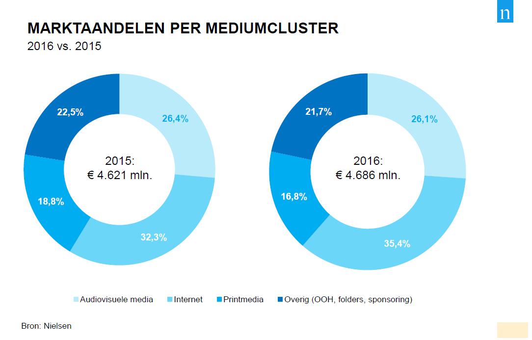 Nielsen - Marktaandelen per mediumcluster