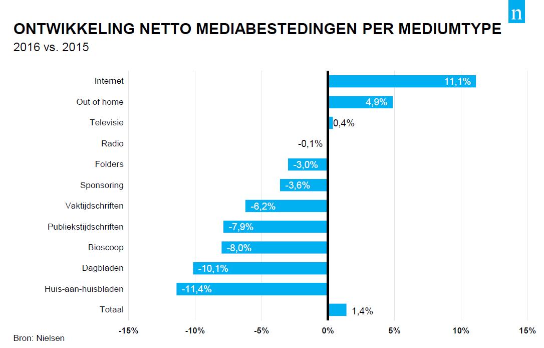 Nielsen - Ontwikkeling netto mediabestedingen per mediumtype