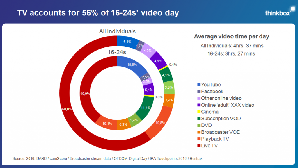 TV accounts for 56% of 16-24s' video day