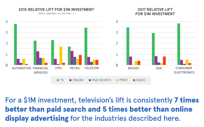 Evaluating effectiveness of TV advertising in the modern media landscape