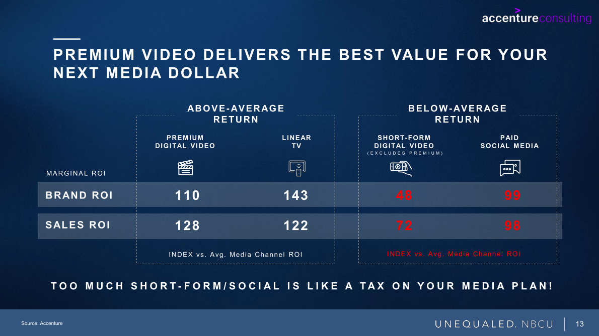 Premium video delivers the best value for your next media dollar
