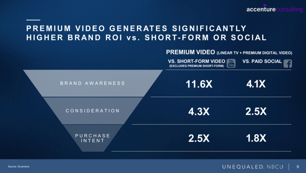 Premium video generates significantly higher brand ROI vs. short-form or social