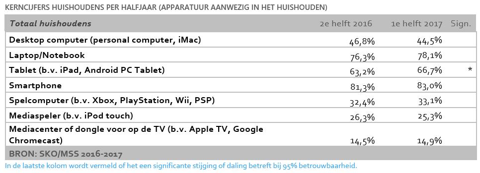Kerncijfers huishoudens per halfjaar (apparatuur aanweizg in het huishouden)