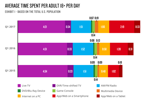 Average time spent per adult 18+ per day