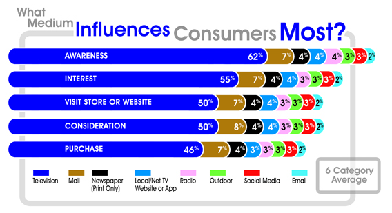 What medium influences consumers most
