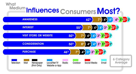 What medium influences consumers most