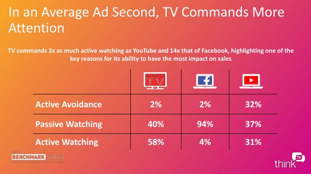 Kwaliteit van en aandacht voor TV-reclames groter dan voor Facebook en YouTube (2)