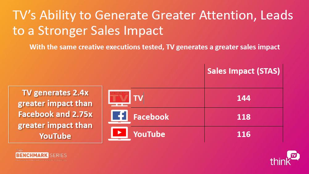 Kwaliteit van en aandacht voor TV-reclames groter dan voor Facebook en YouTube (3)