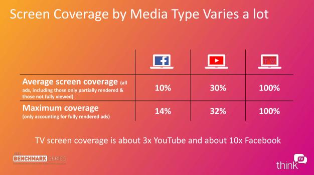 Kwaliteit van en aandacht voor TV-reclames groter dan voor Facebook en YouTube (4)