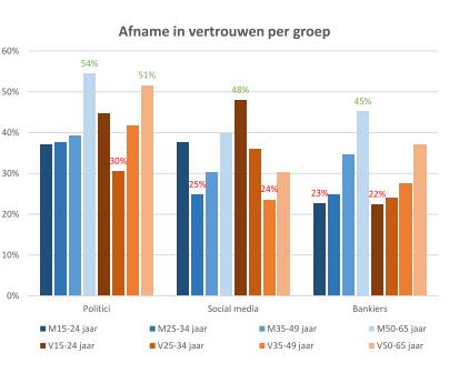 Vertrouwen in Media in Nederland - 1