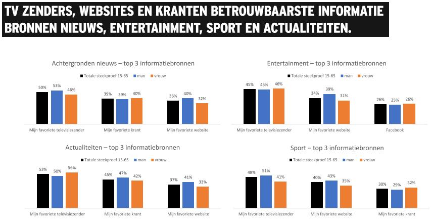 Vertrouwen in Media in Nederland - 2