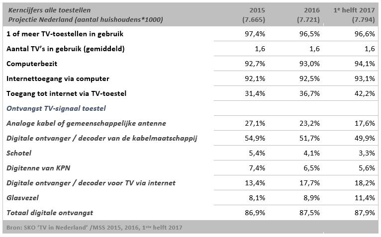 Aantal TV-abonnementen is op zijn piek