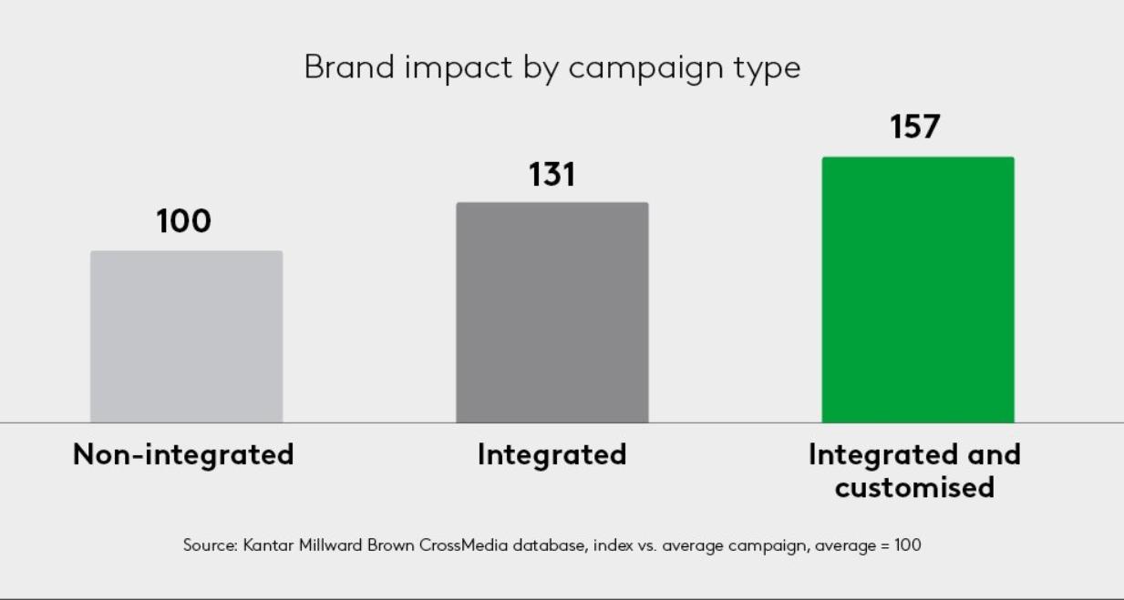 Goed geïntegreerde advertentiecampagne tot 57% effectiever
