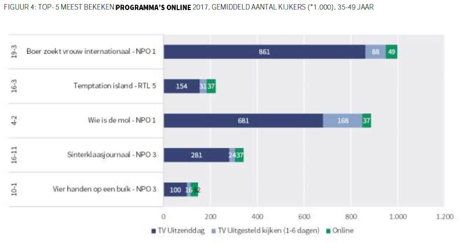 Online kijkcijfers van het jaar 2017 - Meest bekeken programma's online 2017 SKO (4)