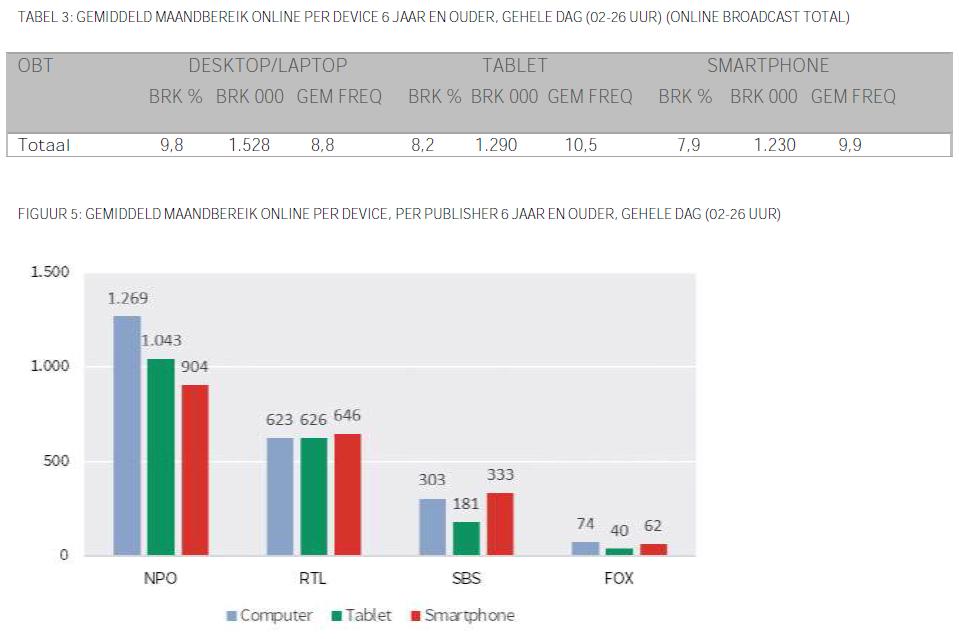 Tabel 3 - Gemiddeld maandbereik online per device 6 jaar en ouder