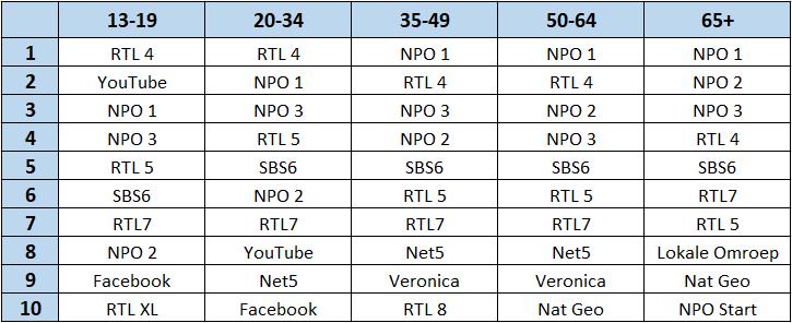 Top 10 zenders en diensten naar leeftijd