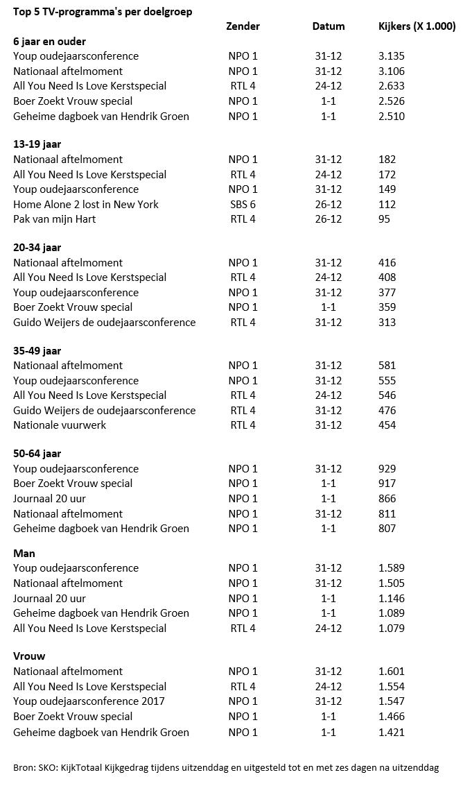 Top 5 TV-programma's per doelgroep