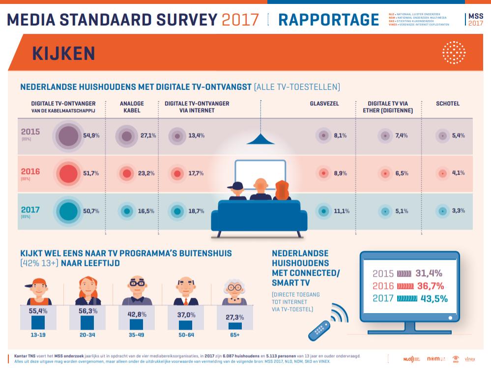 Media Standard Survey 2017 - infographic kijken