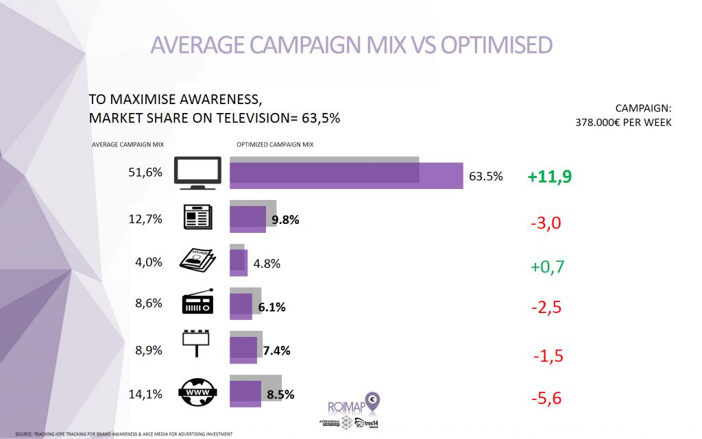 TV goed voor 78 procent van brand awareness
