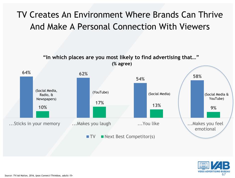 TV-kijkers hebben emotionele band met TV-reclames (2)