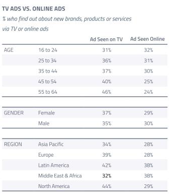 TV-reclame wereldwijd belangrijkste medium voor ontdekken nieuwe merken (2)