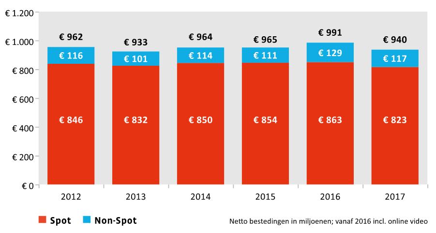 TV-reclamemarkt komt in 2017 uit op €938 miljoen