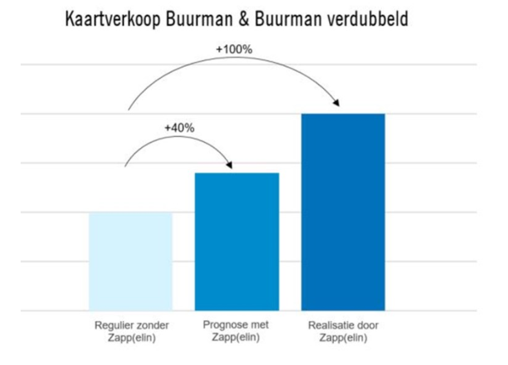 Case - Ster - Nationale Theaterkassa - Buurman en Buurman